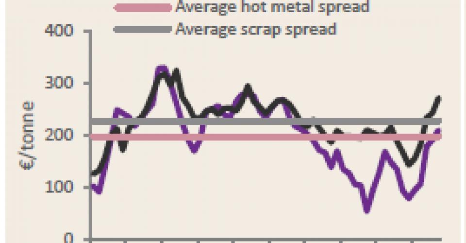 بازار محدود باعث افزايش قيمت فولاد تخت در اروپا مىشود